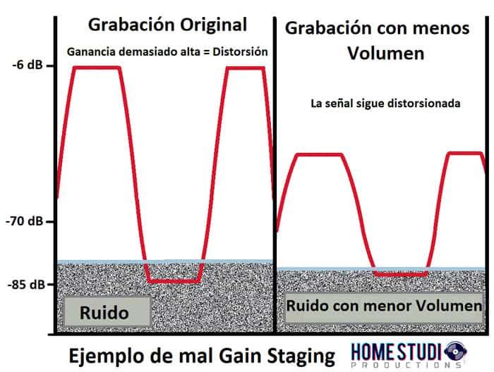 grafica gain staging relacion señal-ruido